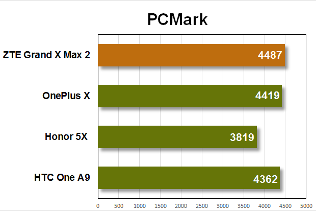 zte grand x max 2 benchmarks pcmark