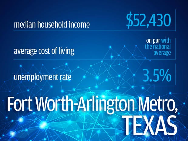 Fort Worth-Arlington Metro, Texas