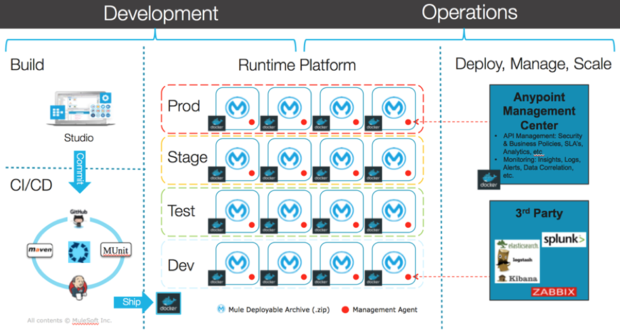 Tame Microservices Complexity With Apis Infoworld