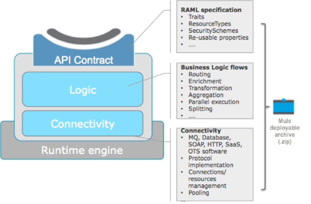 Tame microservices complexity with APIs | InfoWorld