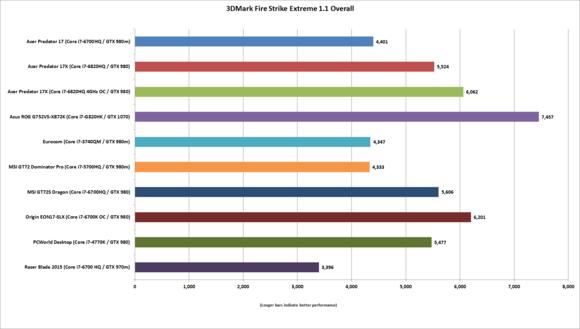Asus ROG G752VS-XB72K 3DMark Fire Strike Extreme benchmark results