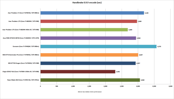Asus ROG G752VS-XB72K Handbrake benchmark results
