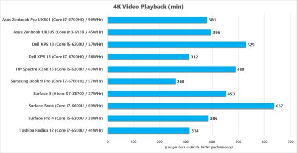 asus zenbook pro ux501 4k video playback
