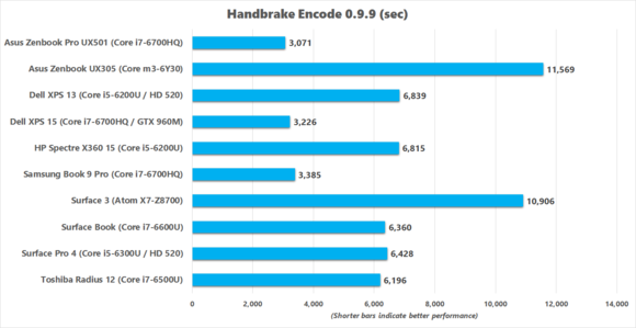 asus zenbook pro ux501 handbrake