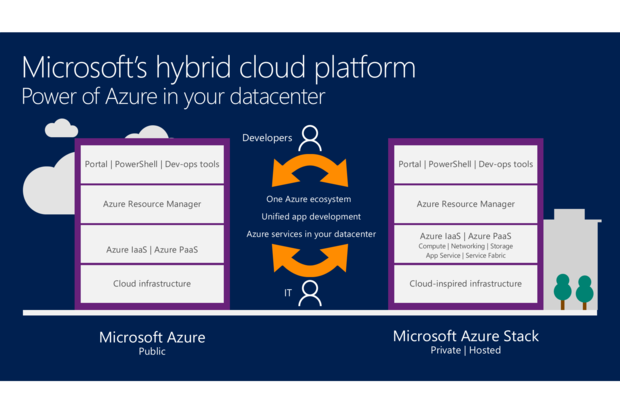 azure and azure stack