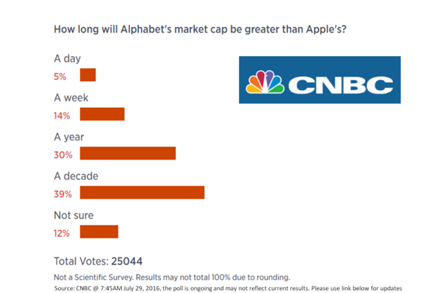 Google and Apple: Apple could be the next AOL