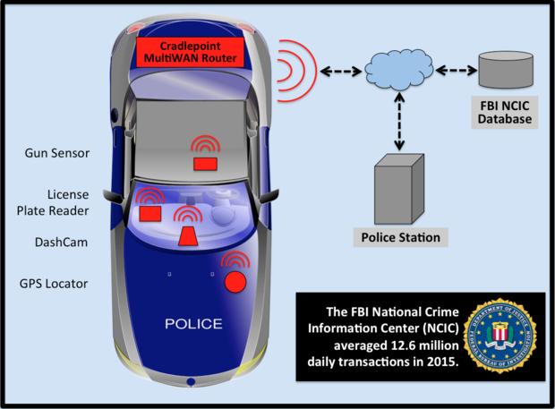 Cradlepoint, Taser, Police, SkilledAnalysts, IoT, MultiWAN