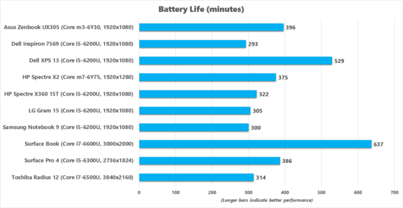 Dell Inspiron 7569 Battery Life benchmark results