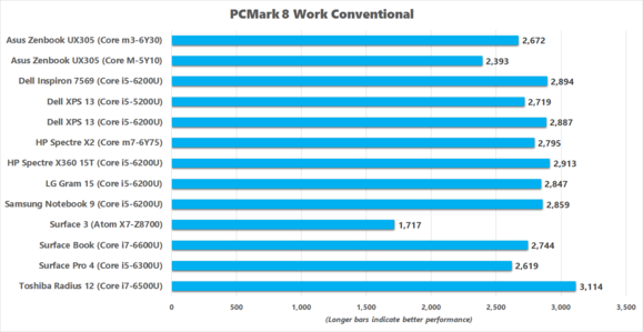 Dell Inspiron 7569 PCMark 8 Work Conventional benchmark results