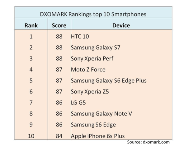 dxomark rankings top 10 smartphones