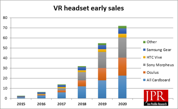 early vr sales