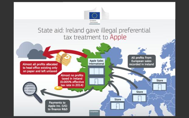 eu apple tax infographic