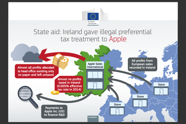 EU Commission: Apple ordered to pay €13bn in Irish taxes