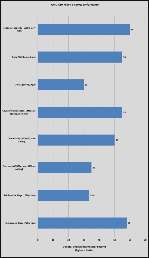 fnatic amd apu pc esports benchmarks