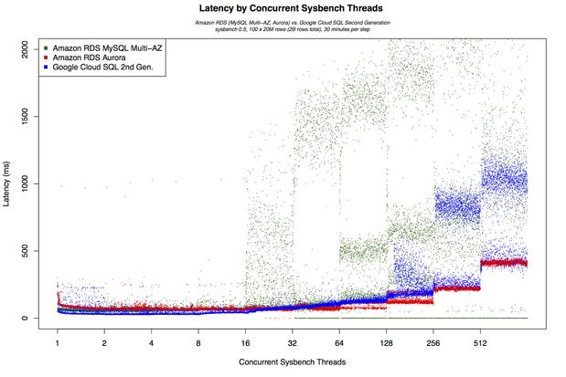 google cloud sql latency