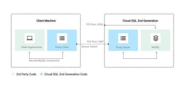 google cloud sql proxy