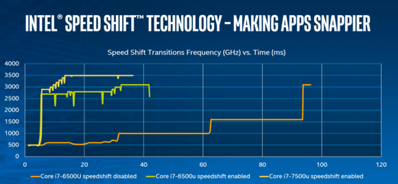 kaby lake intel speed shift