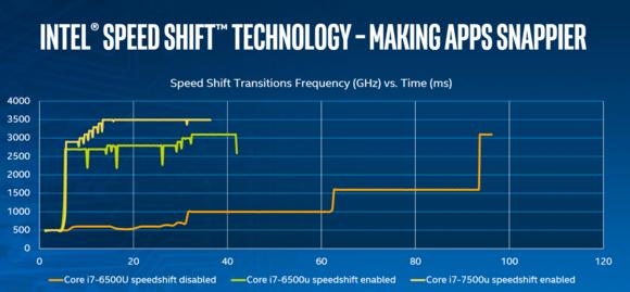 kaby lake intel speed shift