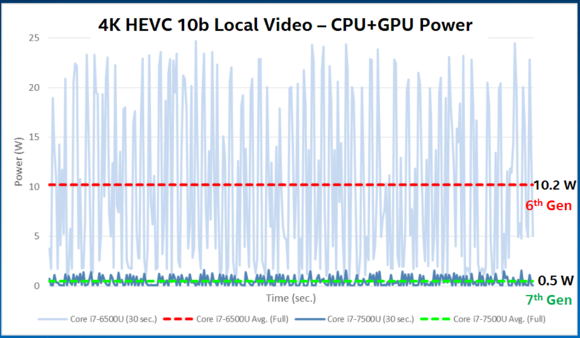 kaby lake video power