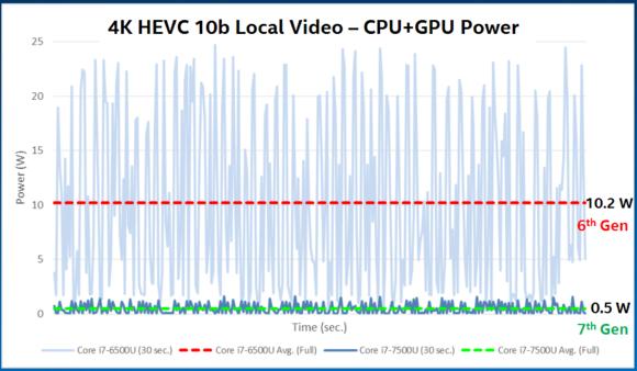 kaby lake video power
