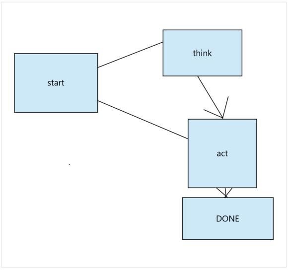 nebo notebook diagram