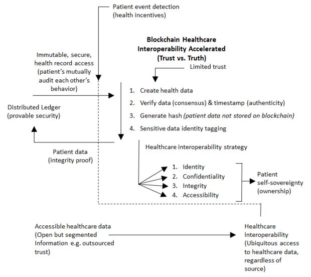 Blockchain for healthcare framework
