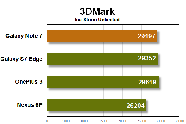 note 7 benchmarks 3dmark