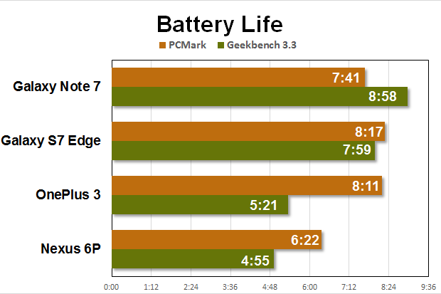 note 7 benchmarks battery fixed
