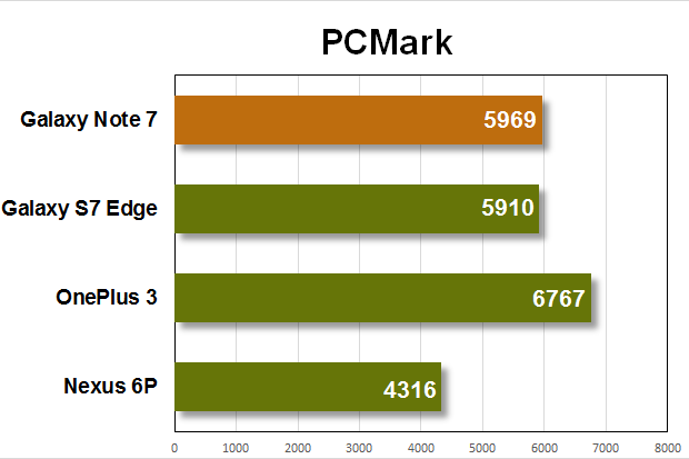note 7 benchmarks pcmark