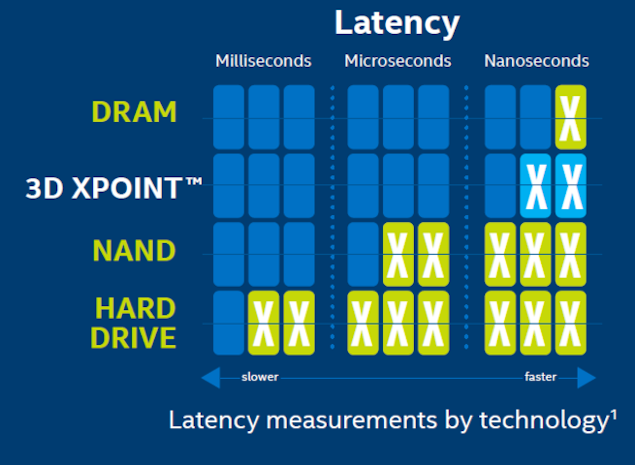 Micron Reveals Marketing Details About 3d Xpoint Memory