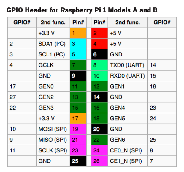 raspberry pi hardware 2016 10