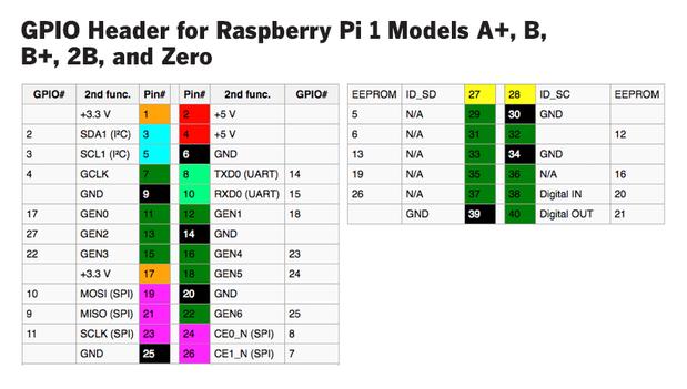 raspberry pi hardware 2016 17