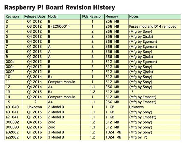 raspberry pi hardware 2016 18