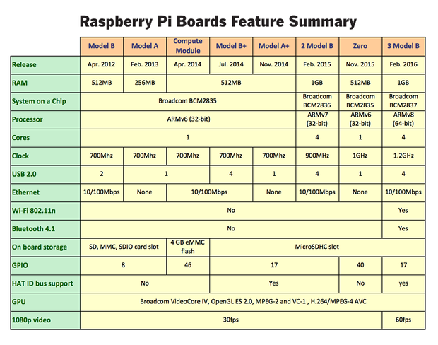 raspberry pi hardware 2016 3