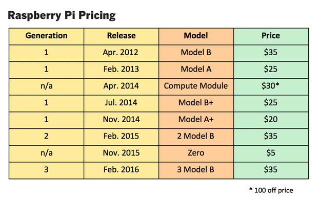 raspberry pi hardware 2016 4