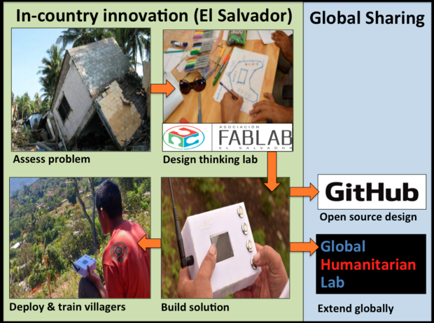 skilledanalysts, design thinking, FabLab,