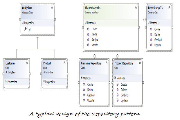 How to implement the Repository design pattern in C# | InfoWorld