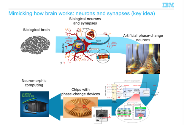 artificial neurons IBM phase change memory