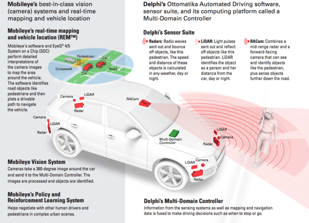 Delphi, Mobileye self-driving autonomous