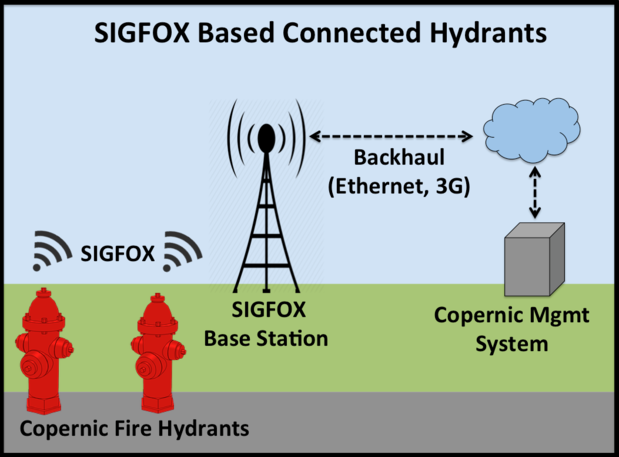 sigfox revised schematic