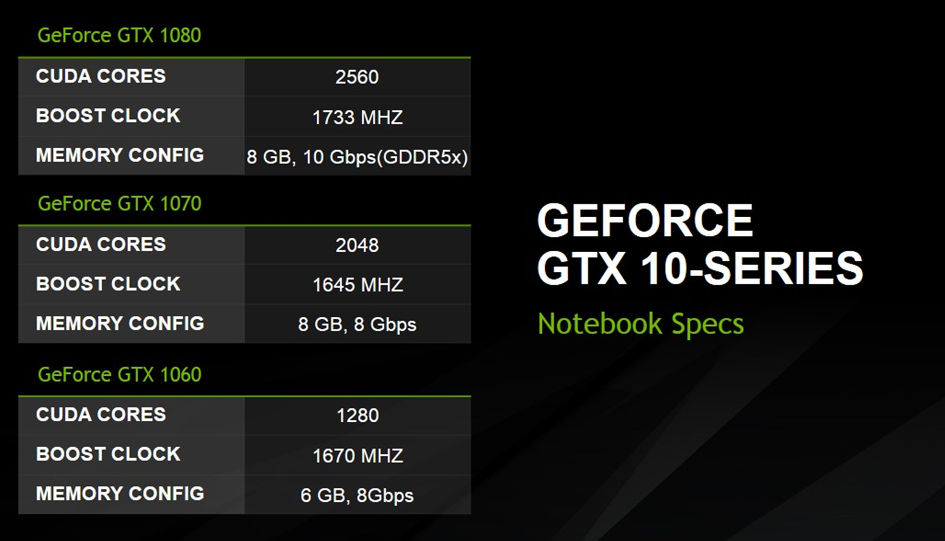 Nvidia's GeForce GTX 1080, 1070 and 1060 for laptops break the