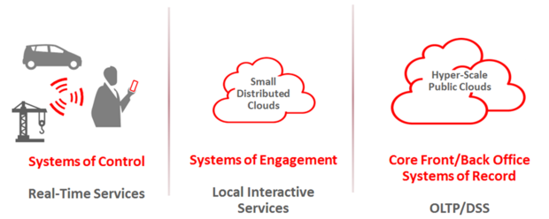systems control engagement record