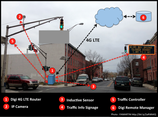 IoT, Digi, SkilledAnalysts, Traffic Management