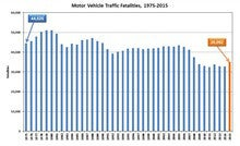 Feds seek help in analyzing traffic death spike