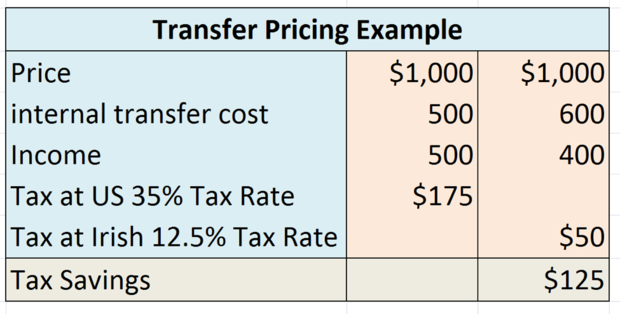 transfer pricing chart