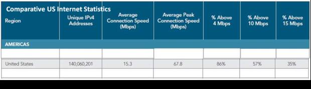 us broadband statistics