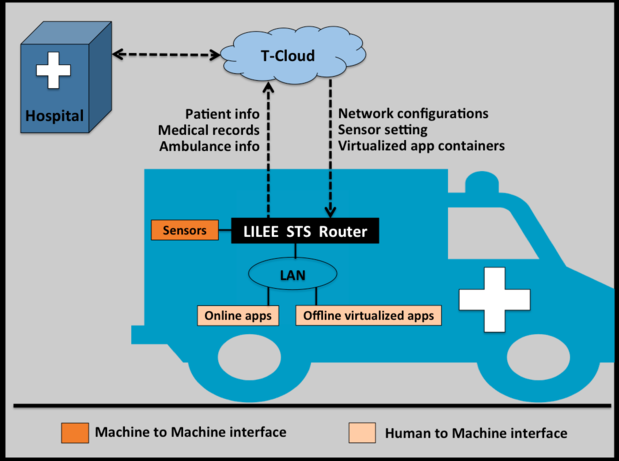IoT, Ambulance, First Responder, LILEE, SkilledAnalysts
