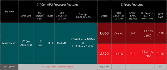 amd am4 chipset details mainstream