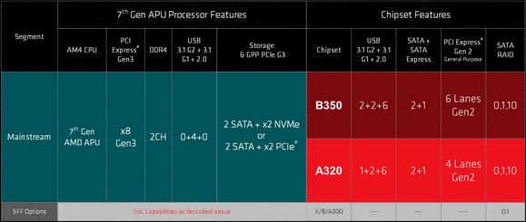 amd am4 chipset details mainstream