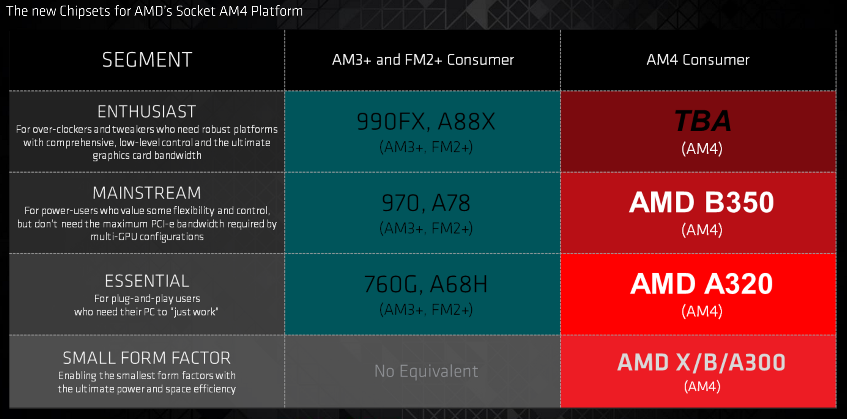 AMD's new Bristol Ridge processor is faster and more power